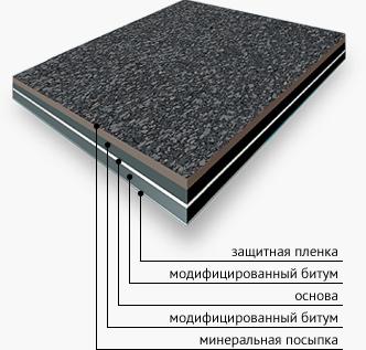 Мягкой строительство крыши кровлей с