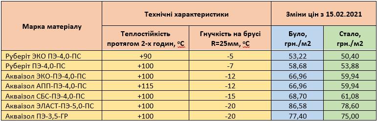Акваізол знизив ціни на покрівельні матеріали
